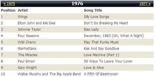 Top_10_1976