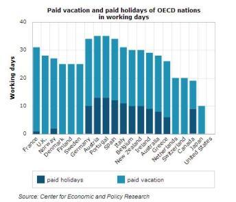 VacationGraph